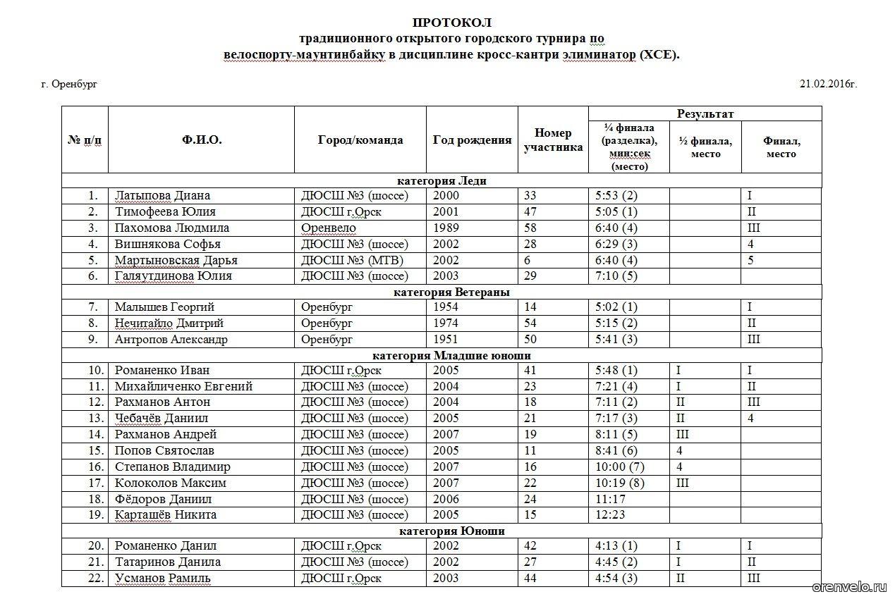 Протокол традиционного открытого городского турнира по велоспорту-маунтинбайку  в дисциплине кросс-кантри элиминатор. 21.02.2016